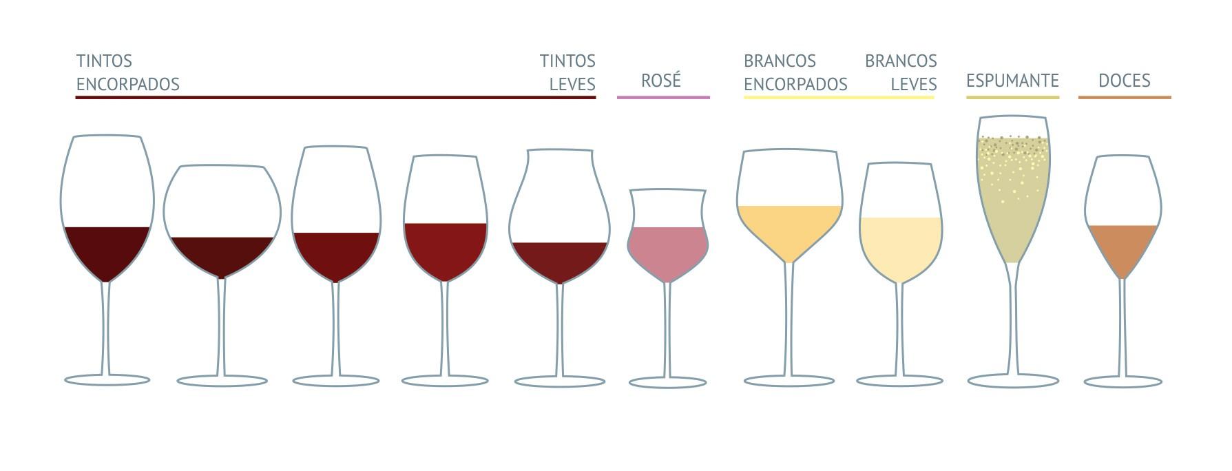 tipos taca servir o vinho